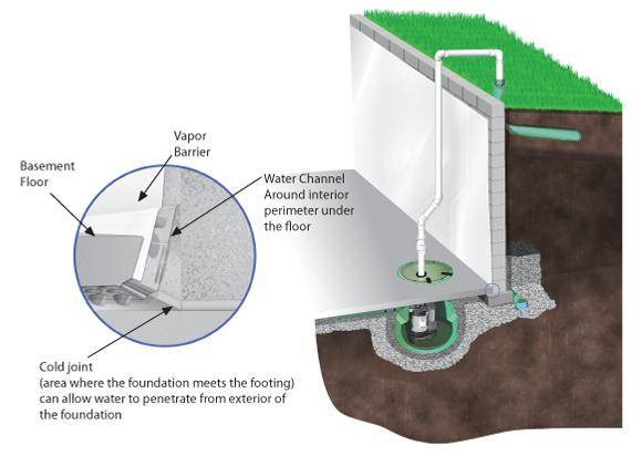 sump pits rapid foundation repair